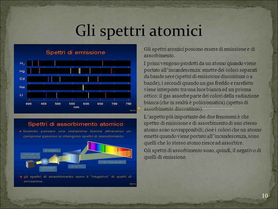 Gli spettri atomici Gli spettri atomici possono essere di emissione e di assorbimento.