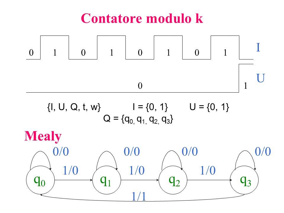 Contatore modulo k Mealy q0 q1 q2 q3 I U 0/0 0/0 0/0 0/0 1/0 1/0 1/0