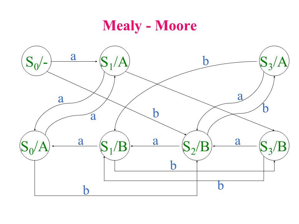 Mealy - Moore S0/- S1/A S3/A S0/A S1/B S2/B S3/B a b a a b b a a a a b