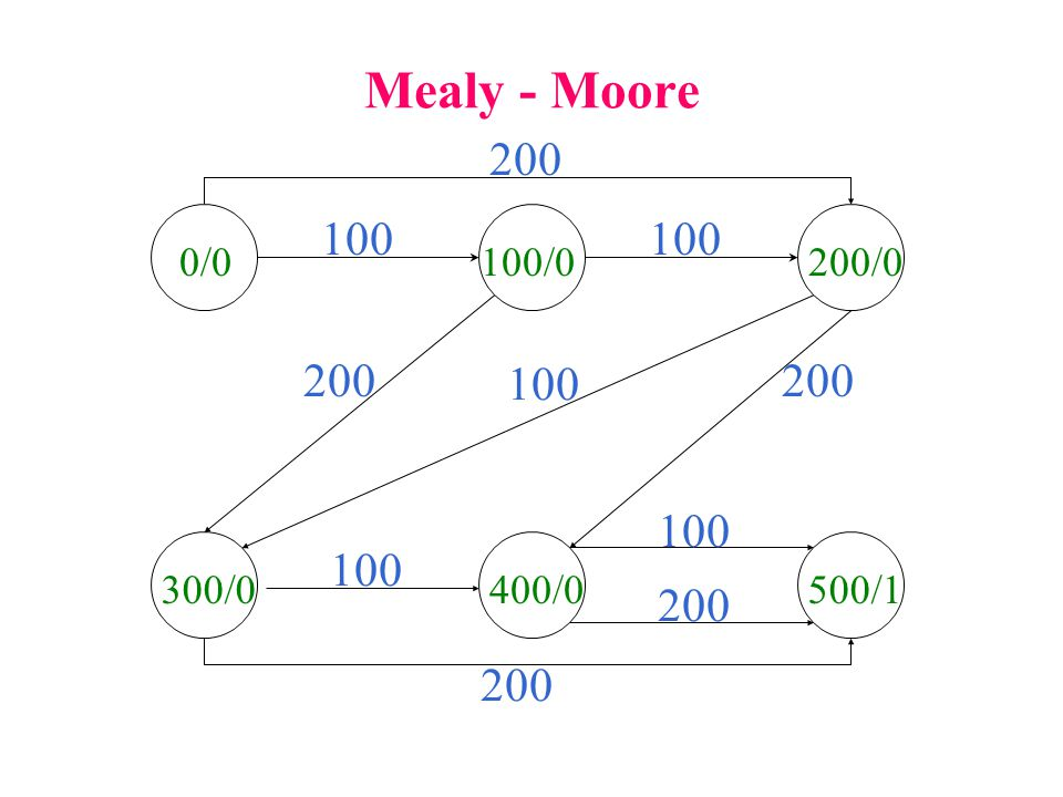 Mealy - Moore 200 100 100 0/0 100/0 200/0 200 100 200 100 100 300/0 400/0 500/1 200 200