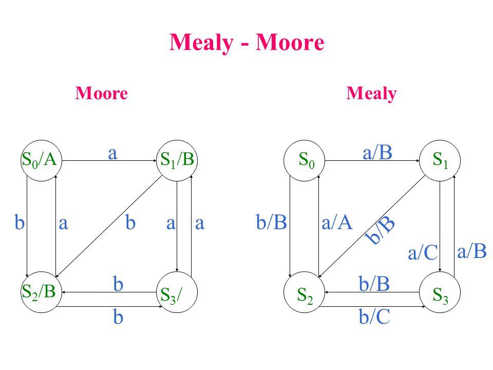 Mealy - Moore a a/B b a b a a b/B a/A b/B a/C a/B b b/B b b/C Moore