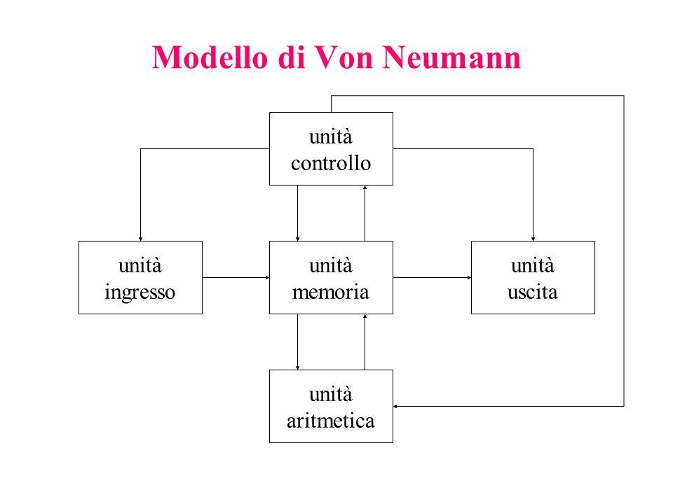 Modello di Von Neumann unità controllo unità ingresso unità memoria