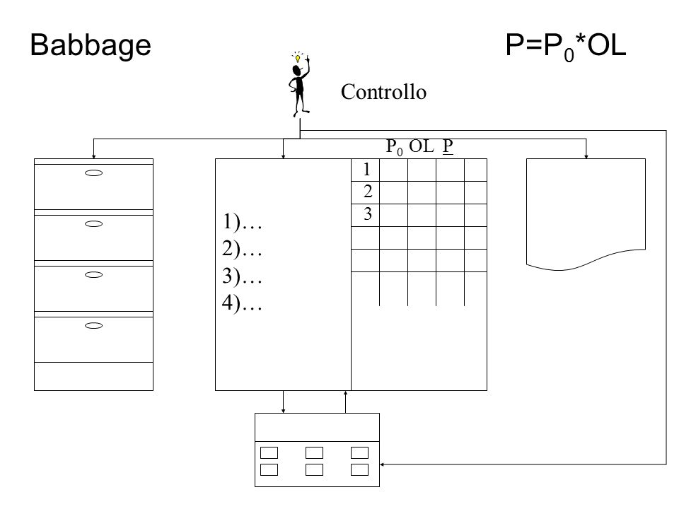 Babbage P=P0*OL Controllo P0 OL P 1 1)… 2)… 3)… 4)… 2 3