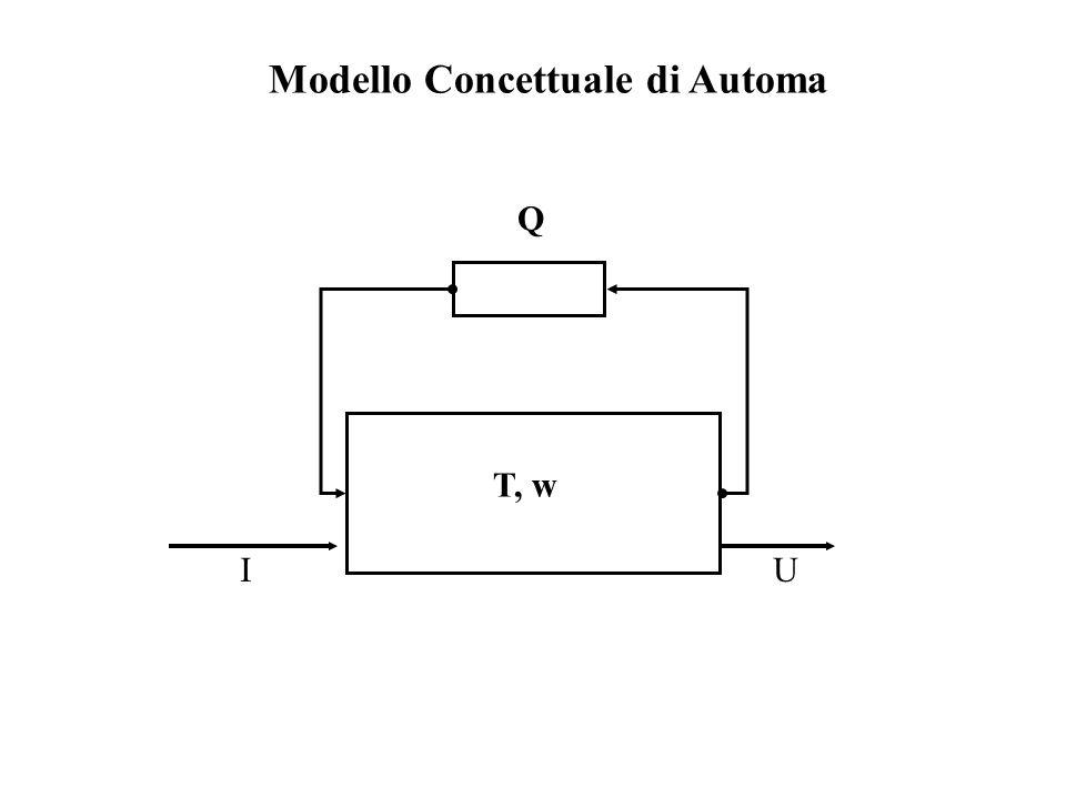 Modello Concettuale di Automa