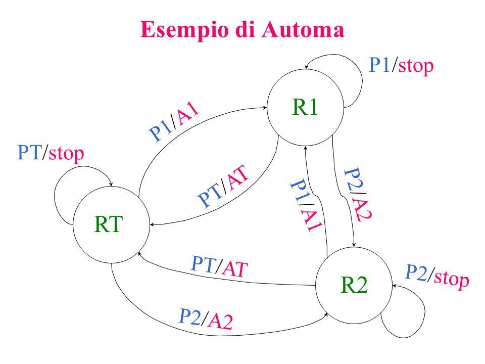 Esempio di Automa R1 RT R2 P1/stop P1/A1 PT/stop PT/AT P2/A2 P1/A1