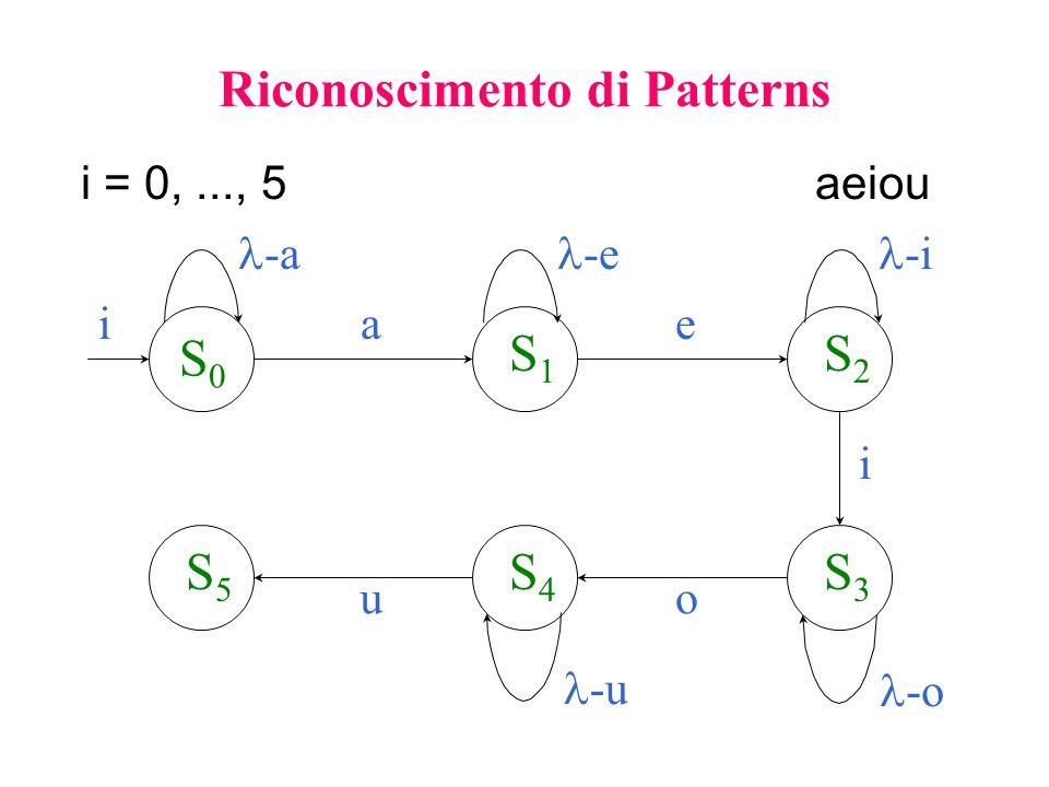 Riconoscimento di Patterns
