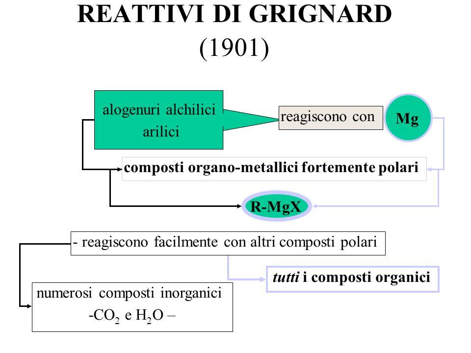 REATTIVI DI GRIGNARD (1901)