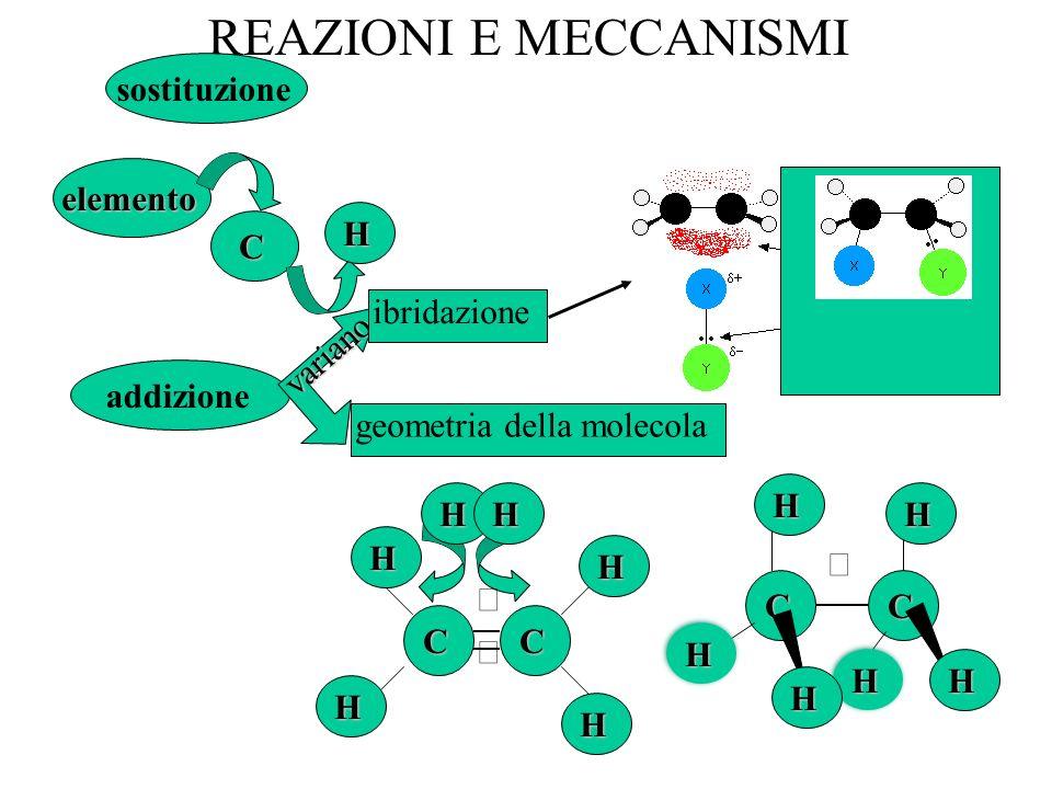 REAZIONI E MECCANISMI sostituzione elemento H C ibridazione variano