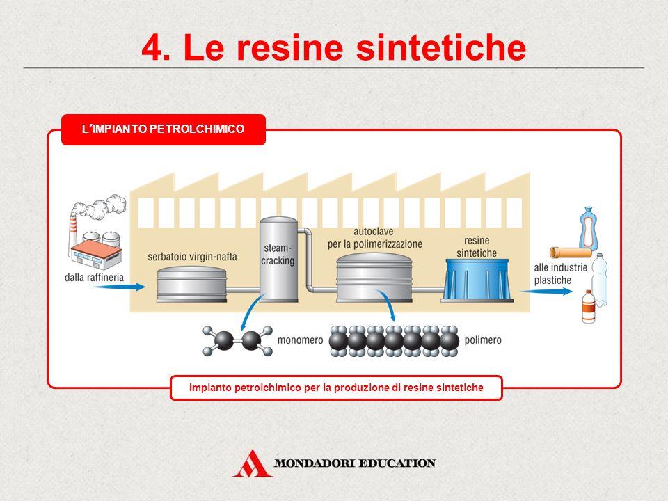 4. Le resine sintetiche * L'IMPIANTO PETROLCHIMICO *
