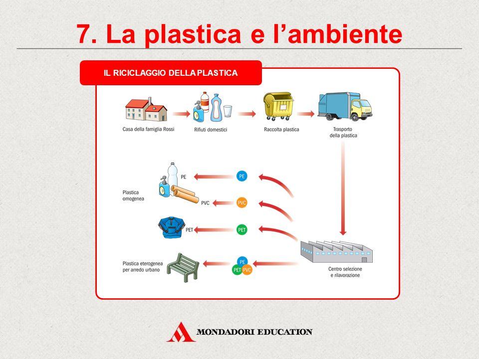 7. La plastica e l'ambiente IL RICICLAGGIO DELLA PLASTICA