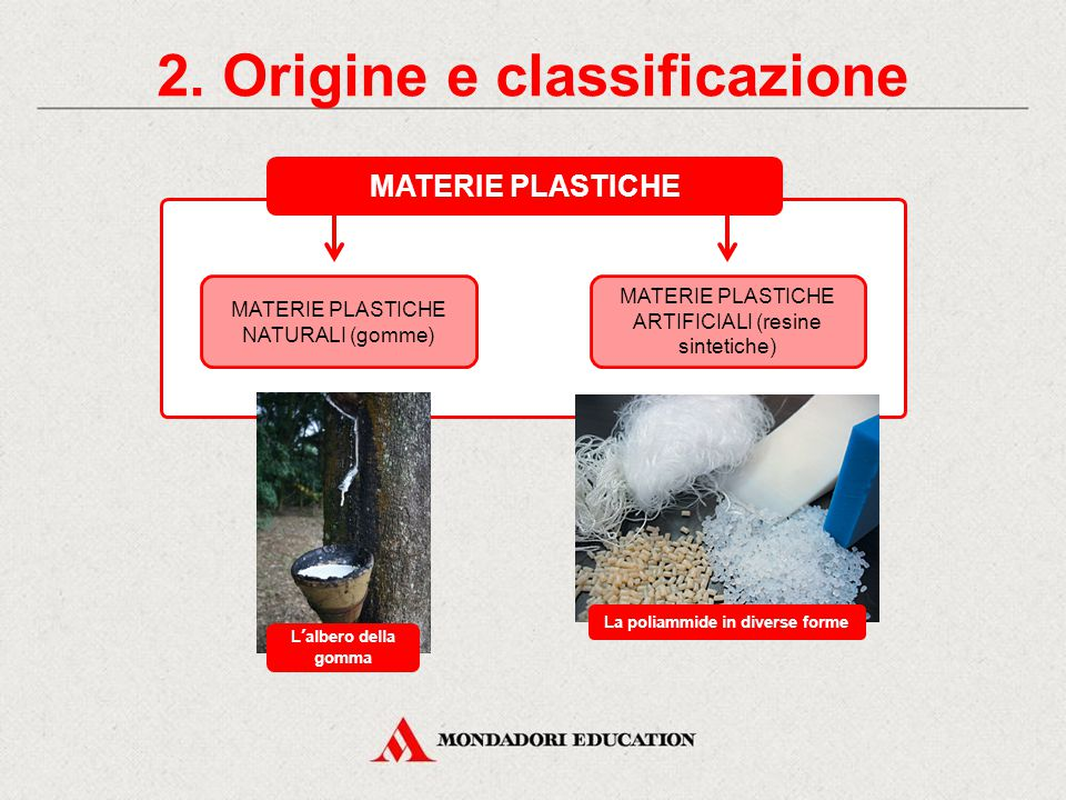 2. Origine e classificazione La poliammide in diverse forme