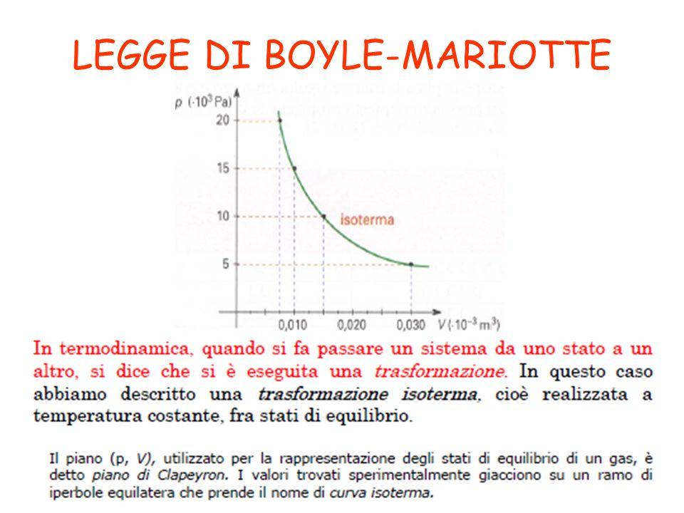 LEGGE DI BOYLE-MARIOTTE