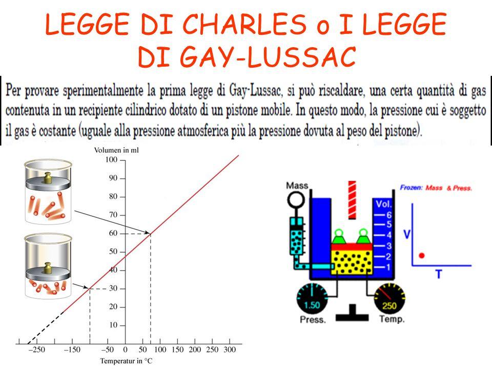 LEGGE DI CHARLES o I LEGGE DI GAY-LUSSAC