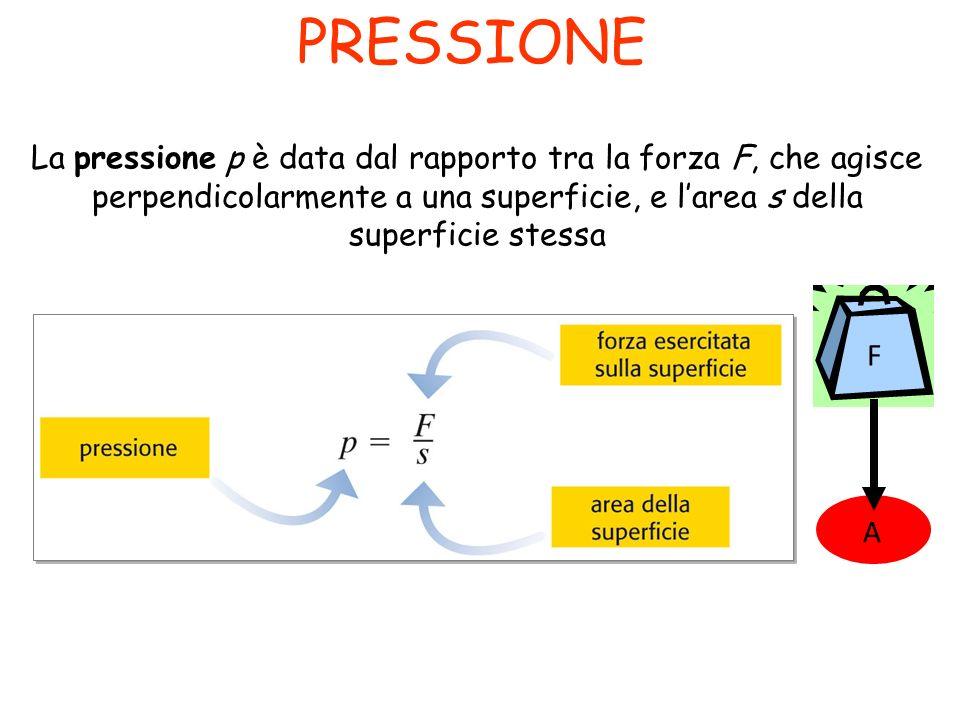 PRESSIONE La pressione p è data dal rapporto tra la forza F, che agisce perpendicolarmente a una superficie, e l'area s della superficie stessa.