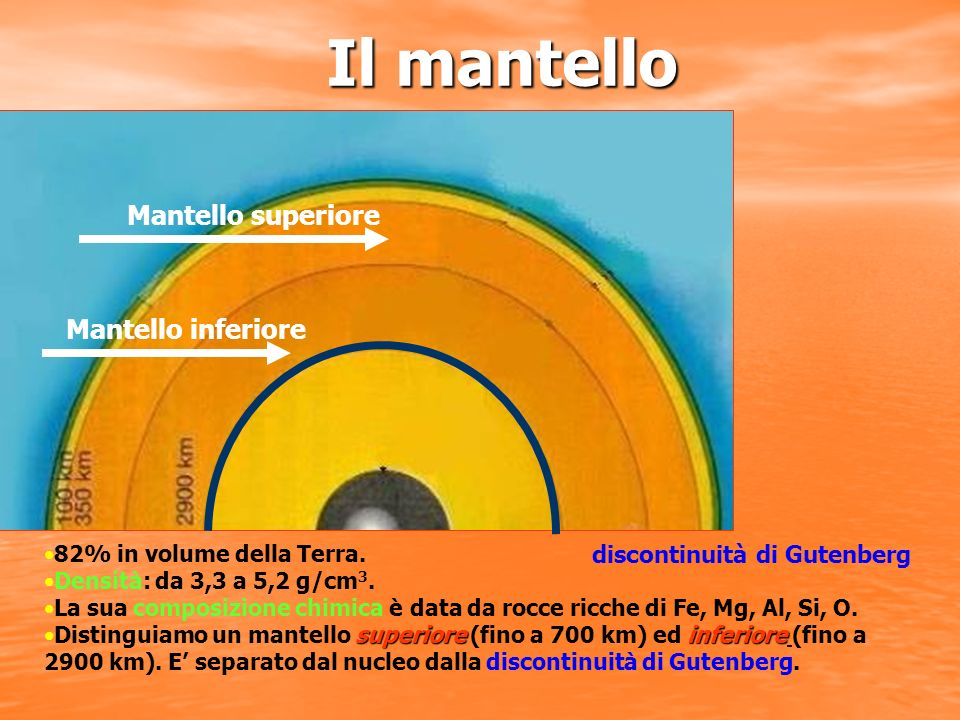 Il mantello Mantello superiore Mantello inferiore