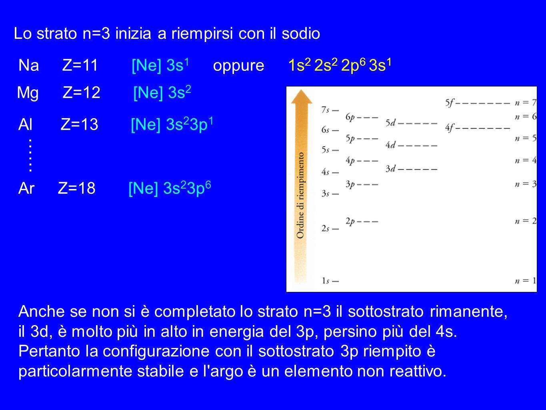 …… Lo strato n=3 inizia a riempirsi con il sodio