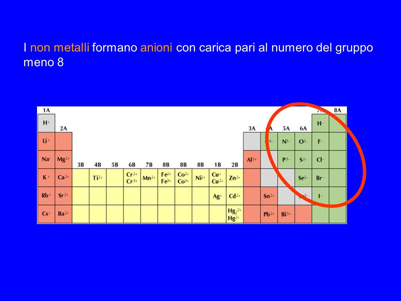 I non metalli formano anioni con carica pari al numero del gruppo meno 8