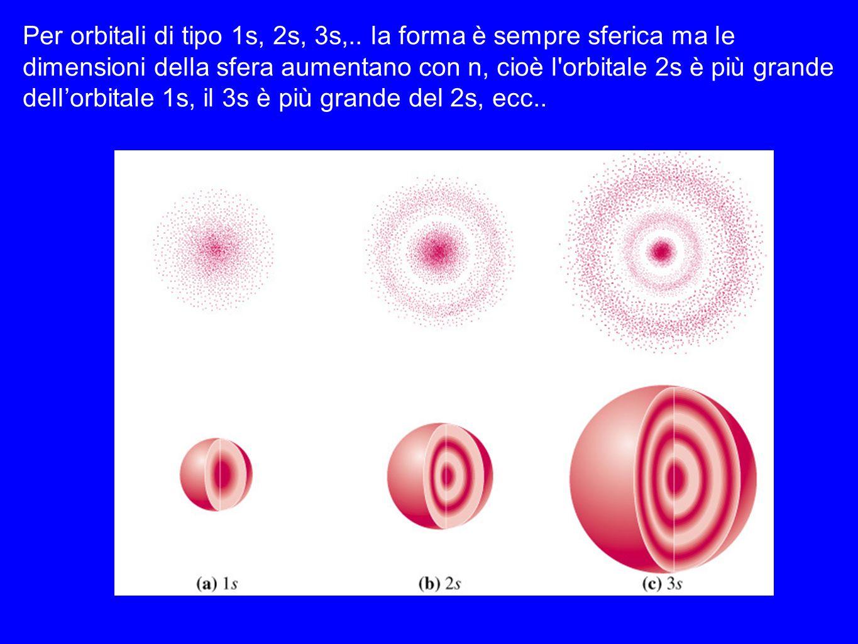 Per orbitali di tipo 1s, 2s, 3s,