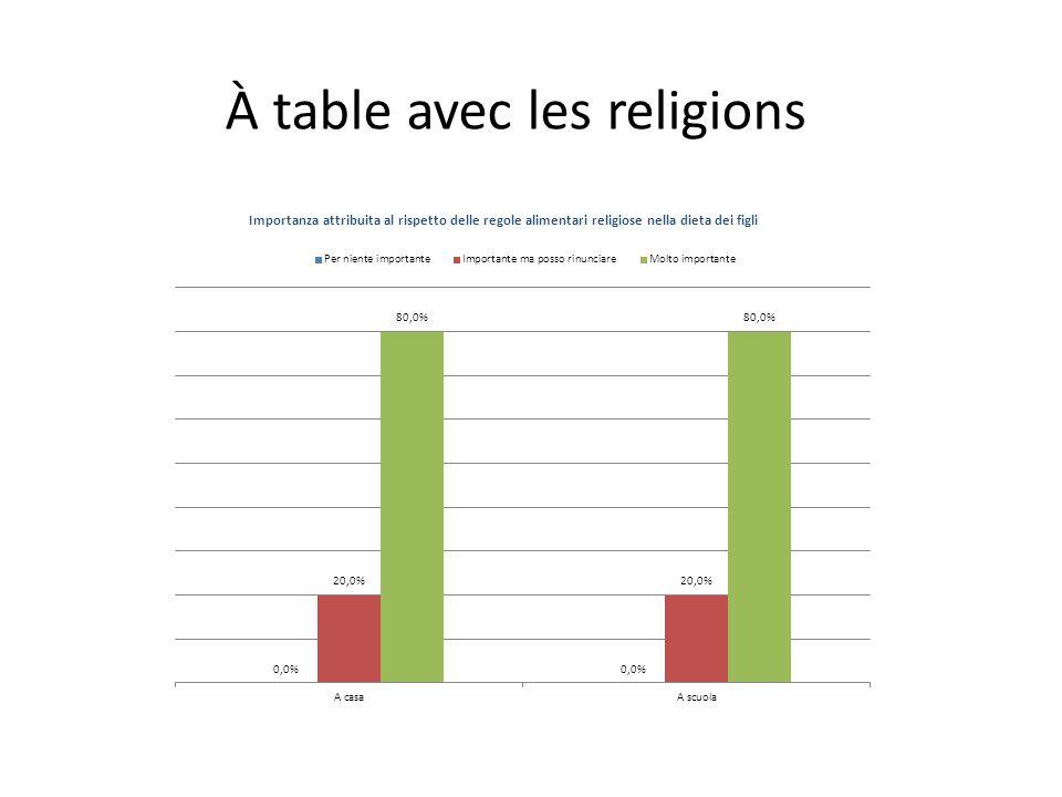 À table avec les religions