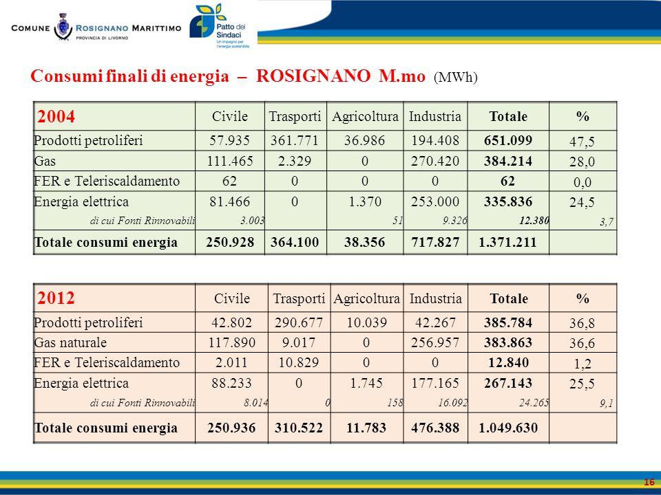 Consumi finali di energia – ROSIGNANO M.mo (MWh)