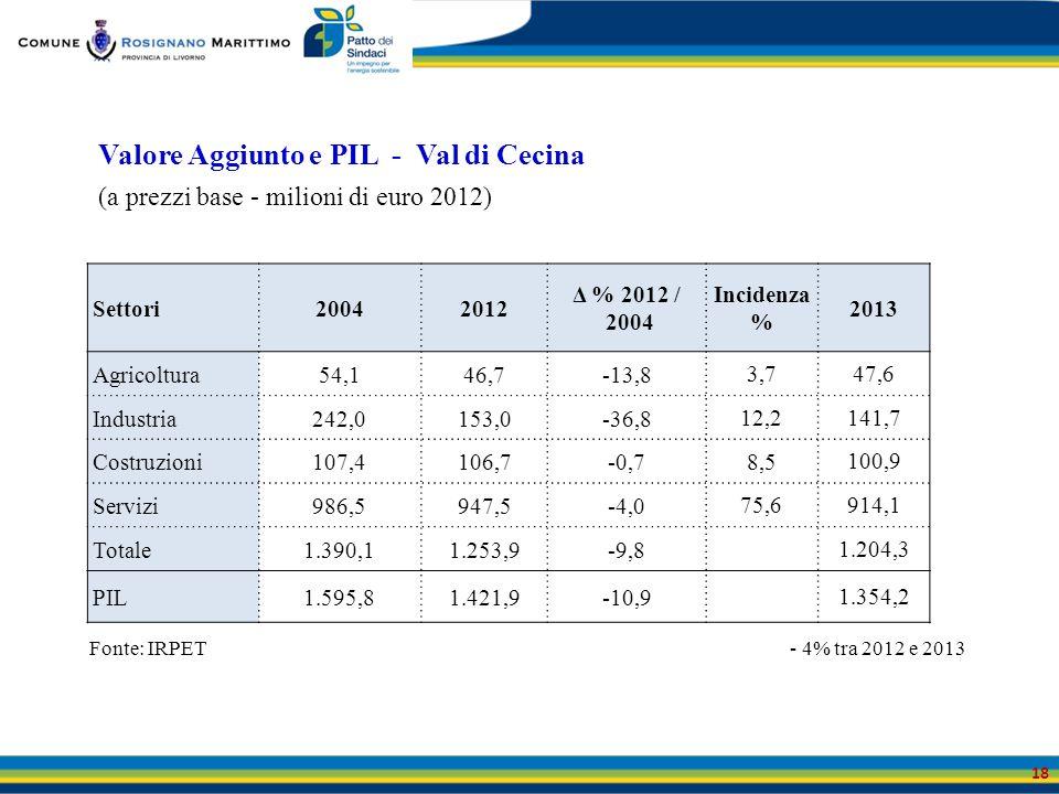 Valore Aggiunto e PIL - Val di Cecina