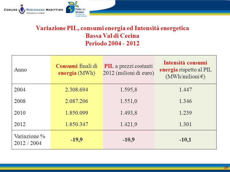 Variazione PIL, consumi energia ed Intensità energetica