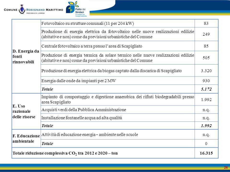 D. Energia da fonti rinnovabili