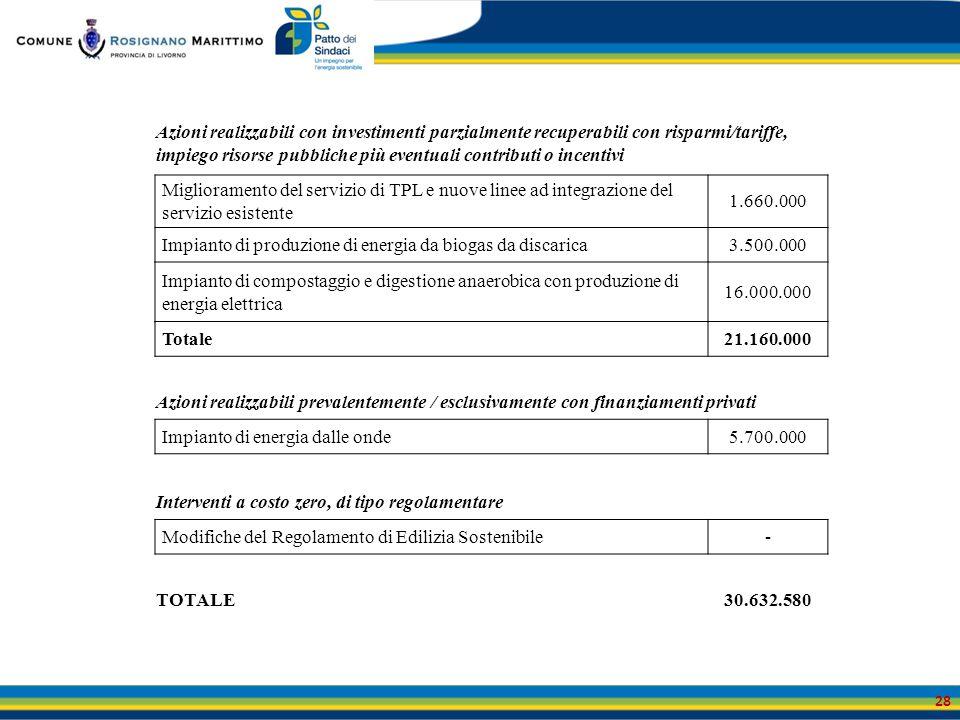 Impianto di produzione di energia da biogas da discarica 3.500.000