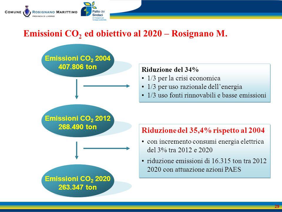 Emissioni CO2 ed obiettivo al 2020 – Rosignano M.