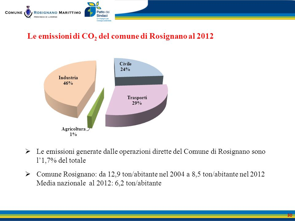 Le emissioni di CO2 del comune di Rosignano al 2012