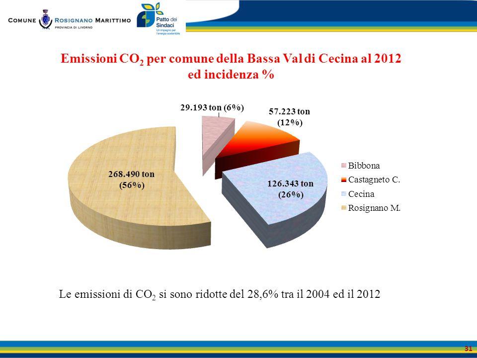 Emissioni CO2 per comune della Bassa Val di Cecina al 2012 ed incidenza %