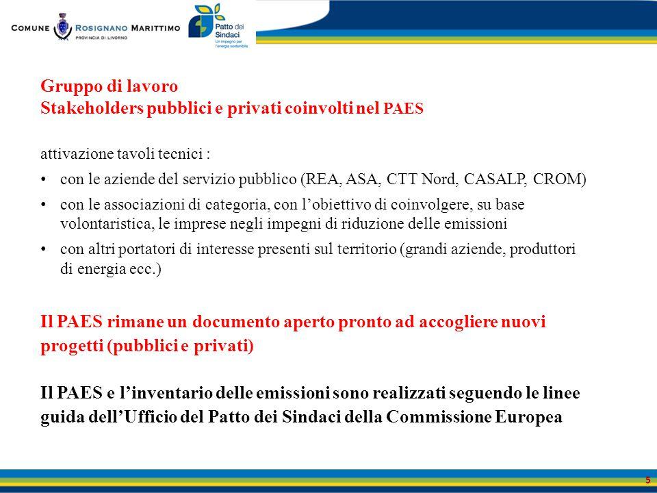 Stakeholders pubblici e privati coinvolti nel PAES
