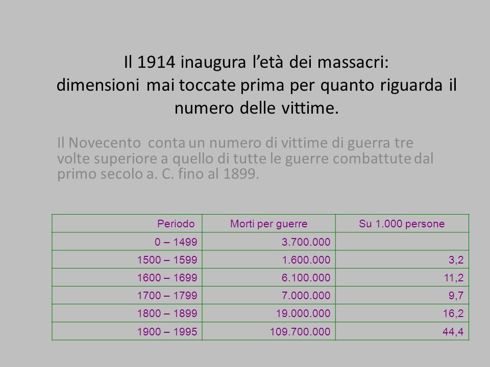 Il 1914 inaugura l'età dei massacri: dimensioni mai toccate prima per quanto riguarda il numero delle vittime.