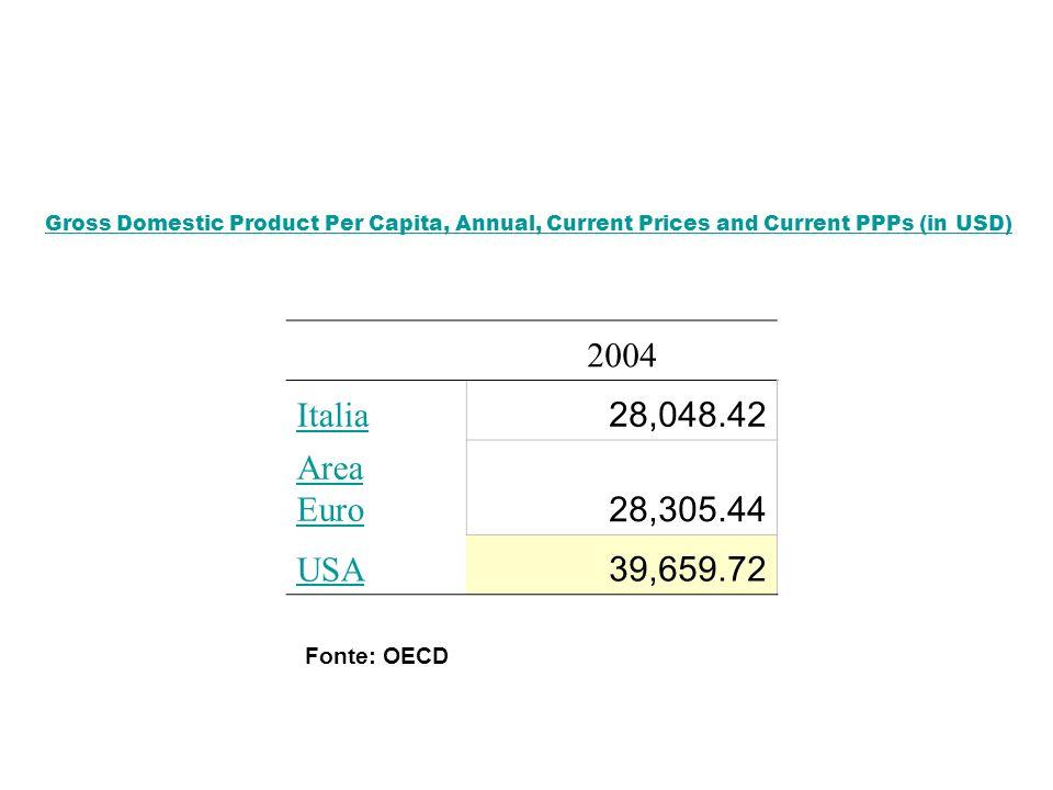2004 Italia 28,048.42 Area Euro 28,305.44 USA 39,659.72 Fonte: OECD