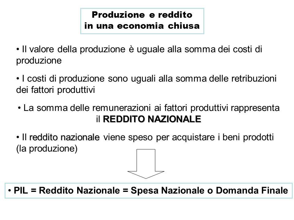 Il valore della produzione è uguale alla somma dei costi di produzione