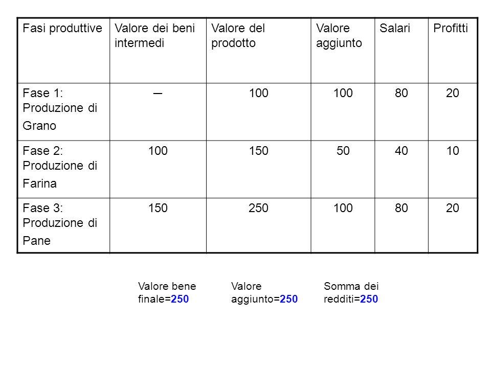 Valore dei beni intermedi Valore del prodotto Valore aggiunto Salari