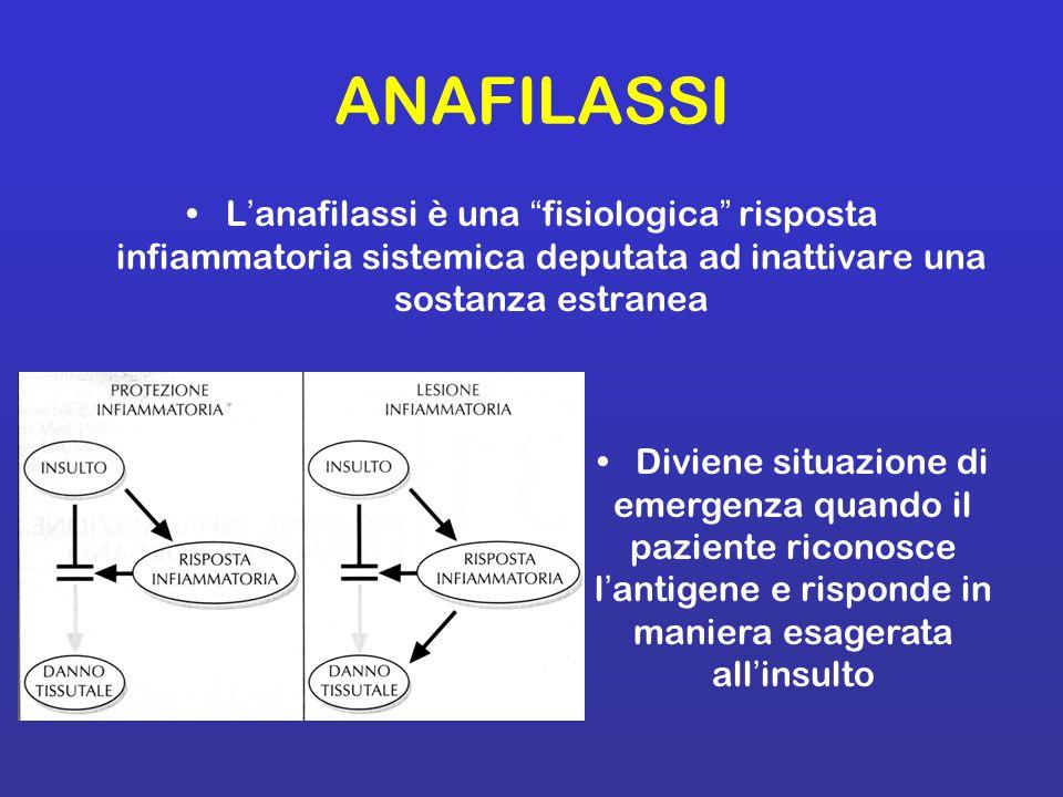 ANAFILASSI L'anafilassi è una fisiologica risposta infiammatoria sistemica deputata ad inattivare una sostanza estranea.