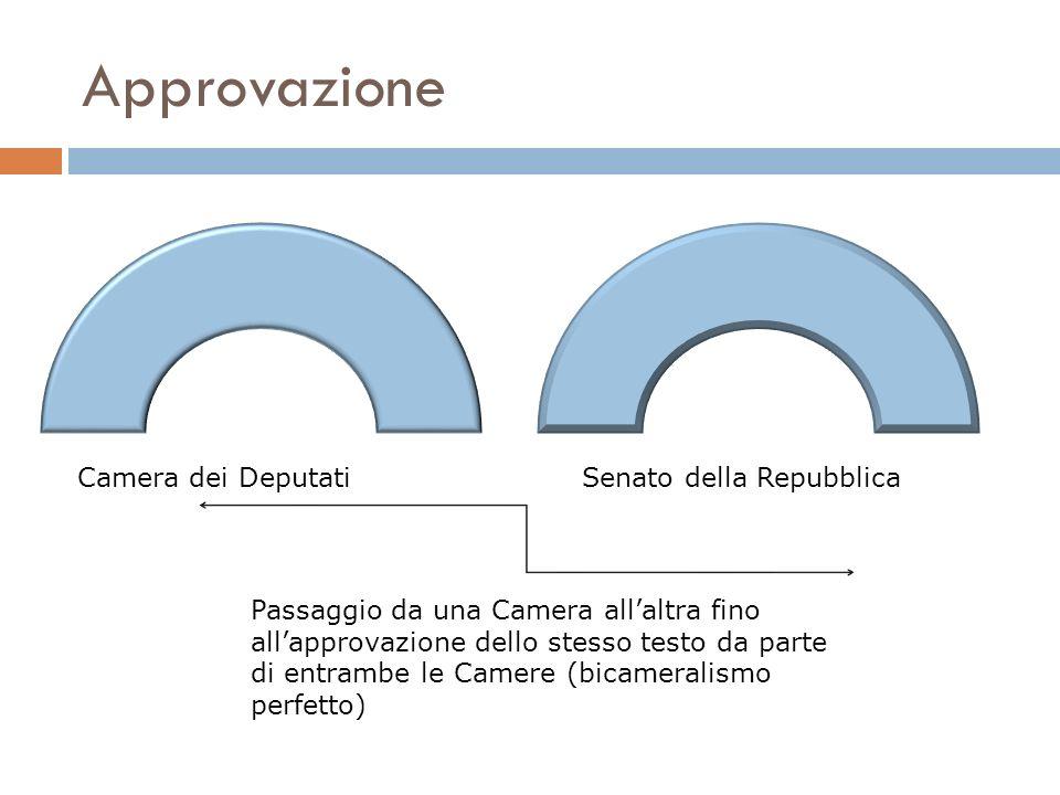 Approvazione Camera dei Deputati Senato della Repubblica
