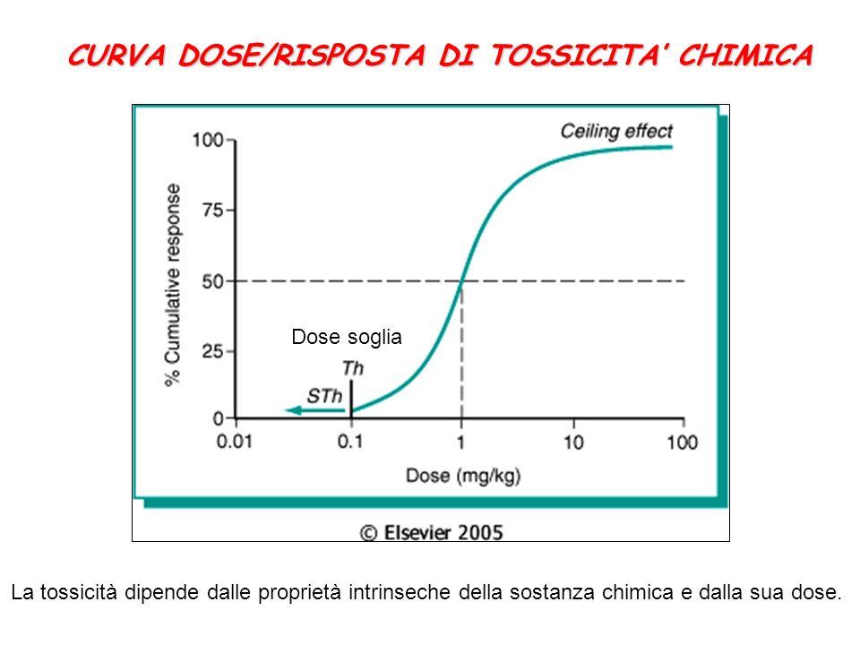 CURVA DOSE/RISPOSTA DI TOSSICITA' CHIMICA