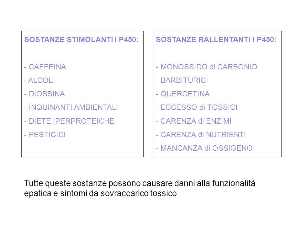 SOSTANZE STIMOLANTI i P450: - CAFFEINA - ALCOL - DIOSSINA - INQUINANTI AMBIENTALI - DIETE IPERPROTEICHE - PESTICIDI - FARMACI