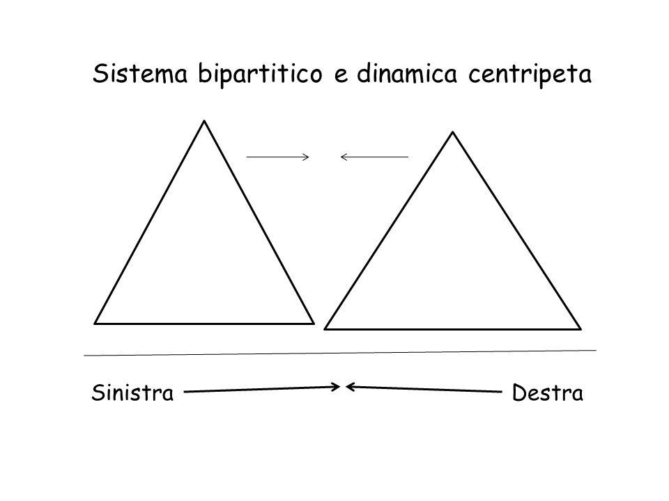 Sistema bipartitico e dinamica centripeta