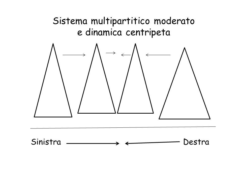 Sistema multipartitico moderato e dinamica centripeta