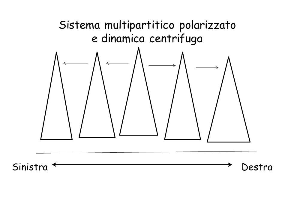 Sistema multipartitico polarizzato e dinamica centrifuga