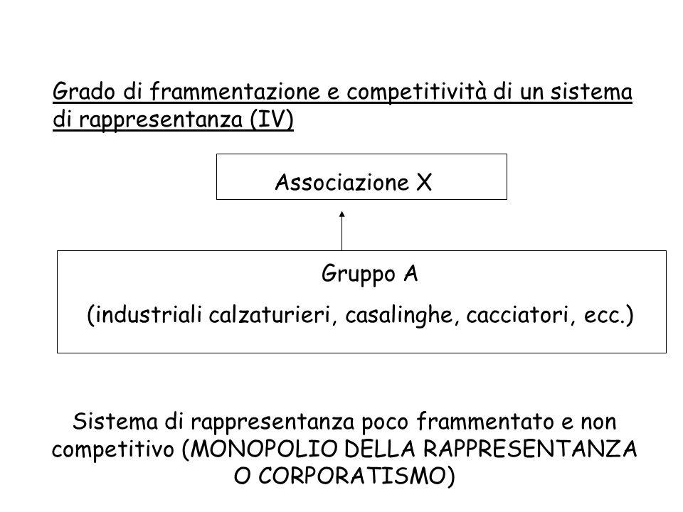Grado di frammentazione e competitività di un sistema di rappresentanza (IV)