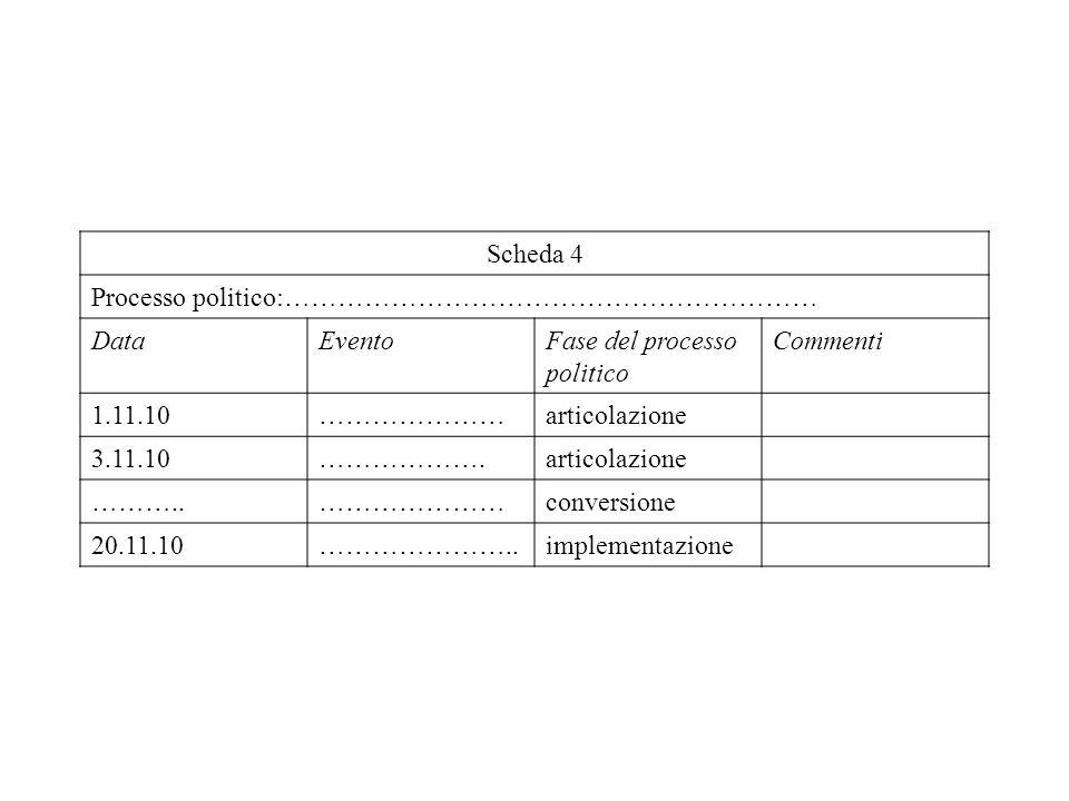 Scheda 4 Processo politico:…………………………………………………… Data. Evento. Fase del processo politico. Commenti.