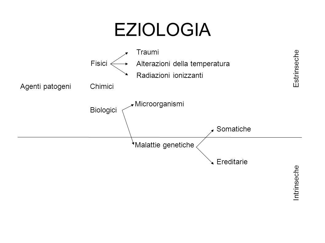 EZIOLOGIA Traumi Fisici Alterazioni della temperatura Estrinseche