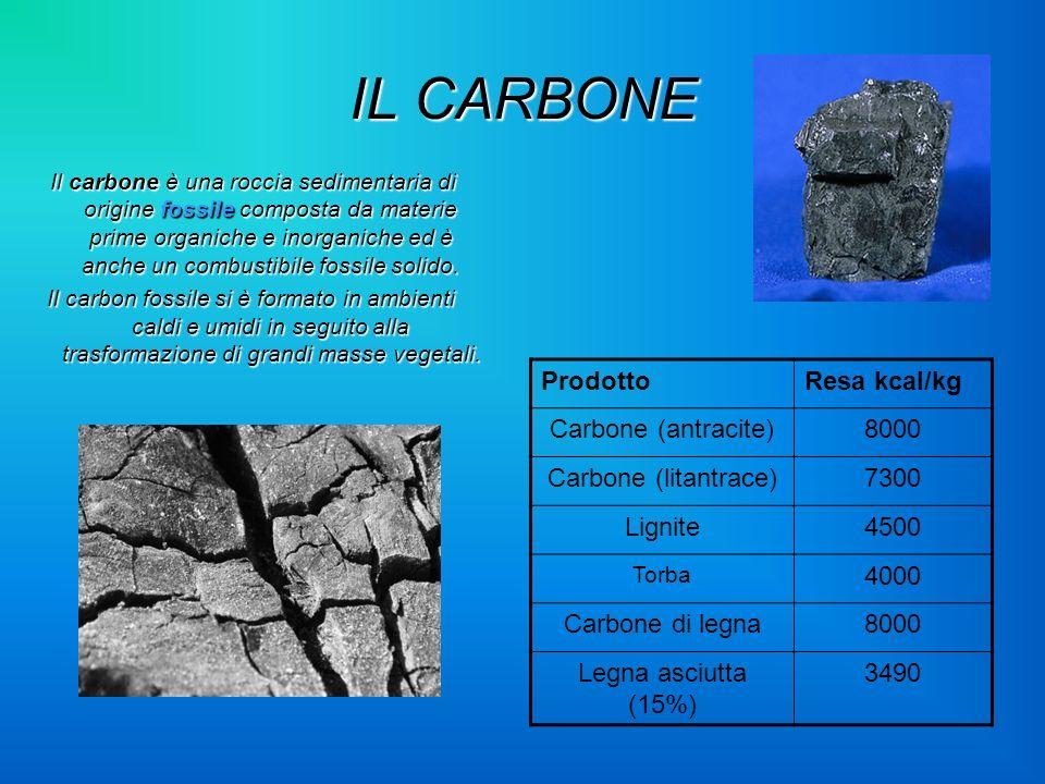 IL CARBONE Prodotto Resa kcal/kg Carbone (antracite) 8000