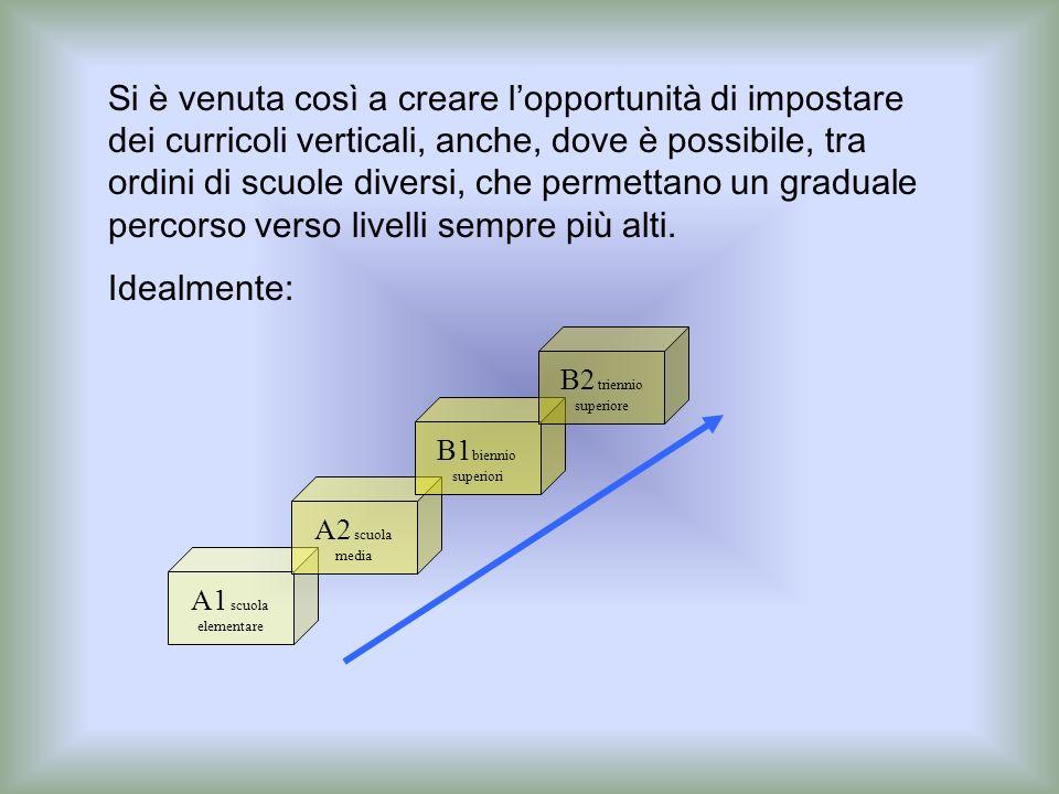 Si è venuta così a creare l'opportunità di impostare dei curricoli verticali, anche, dove è possibile, tra ordini di scuole diversi, che permettano un graduale percorso verso livelli sempre più alti.