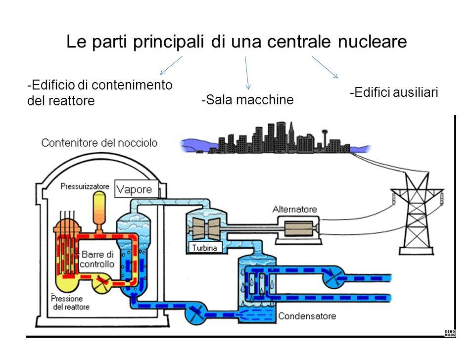 Le parti principali di una centrale nucleare