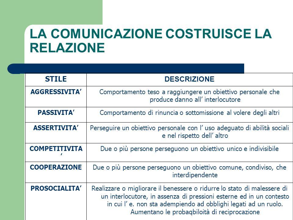 LA COMUNICAZIONE COSTRUISCE LA RELAZIONE